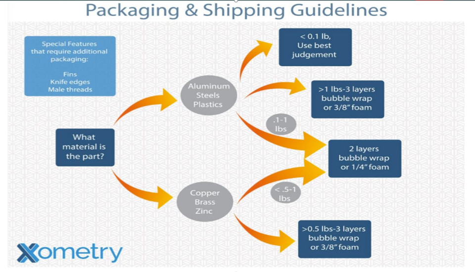 Xometry shipping and packaging guidelines