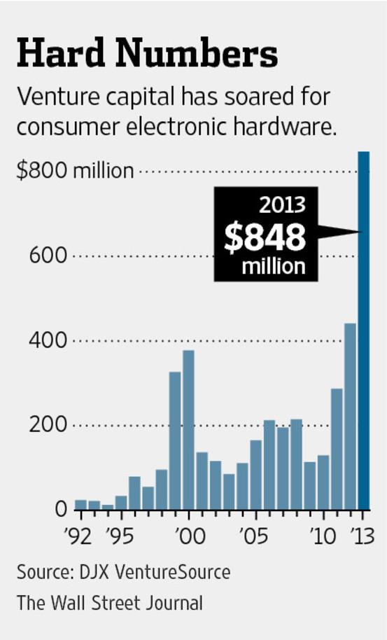 WSJ-Hardware-Startups