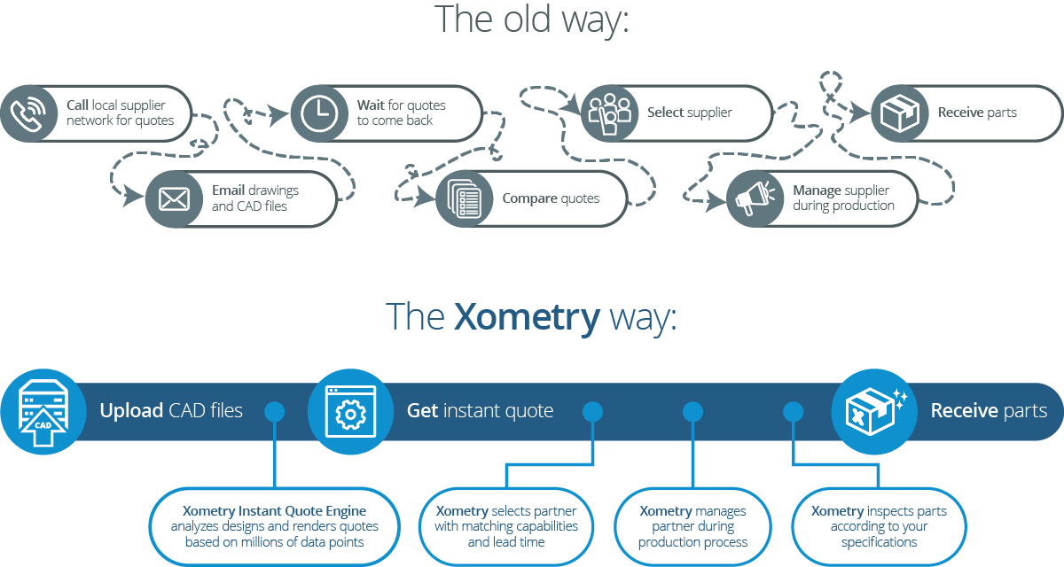 The Xometry Way is the Faster and Easier Way to Manufacture